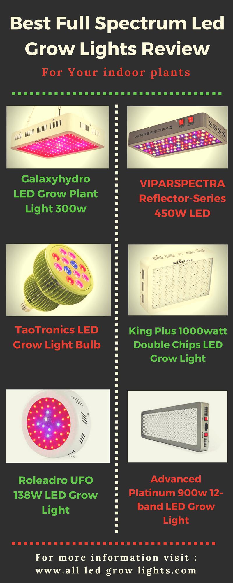 Best Full Spectrum Led Grow Lights infographic