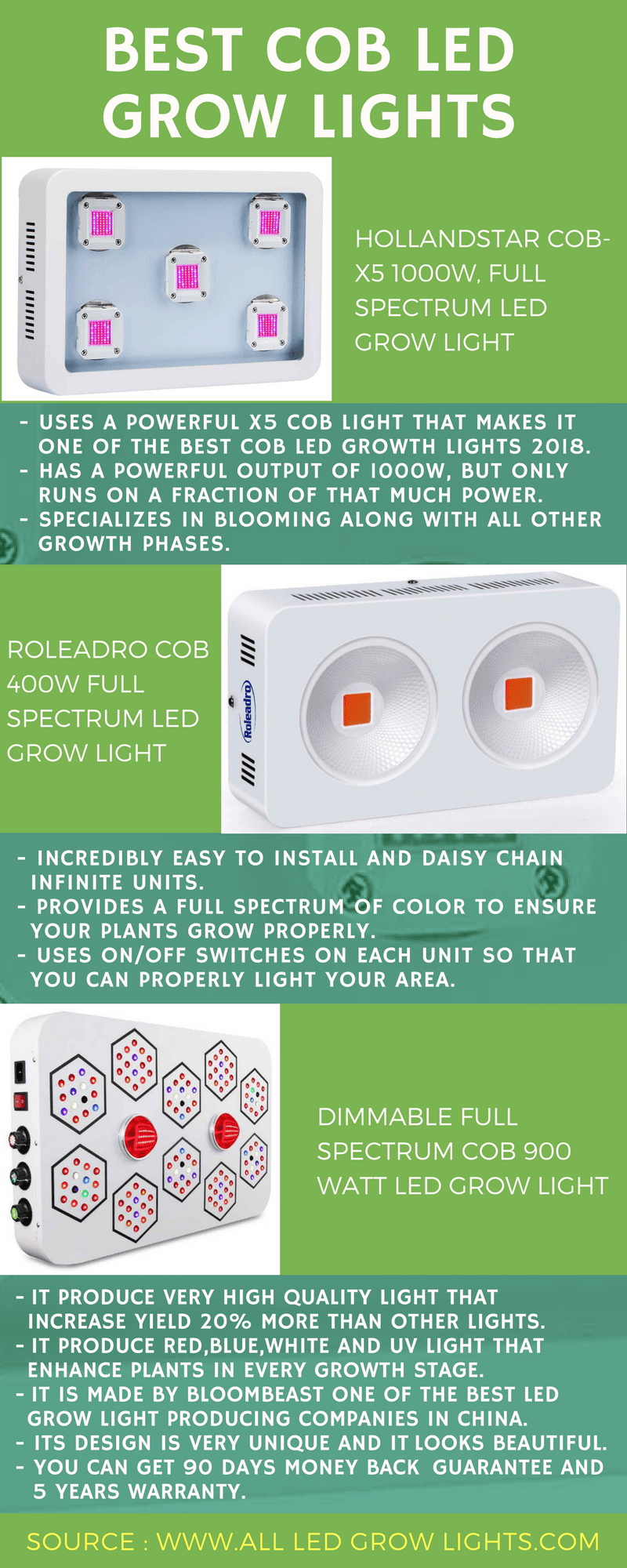 Best COB LED Grow Light infographic