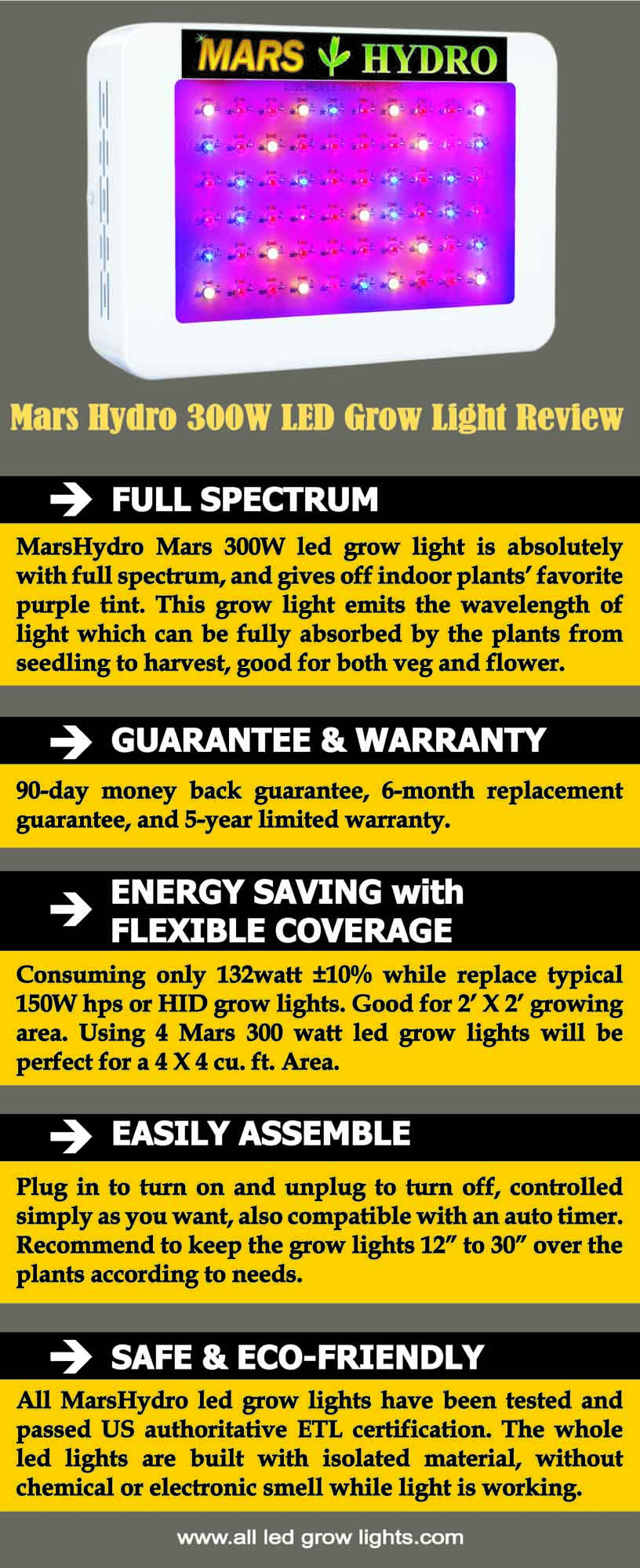 Mars Hydro 300W led grow light review info graph