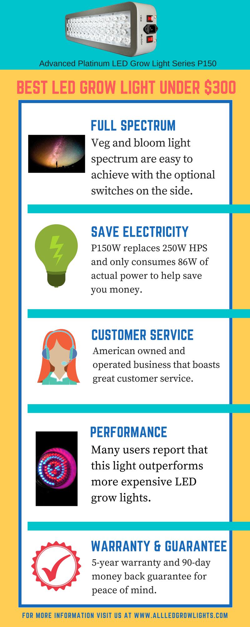 best led grow light under $300 infograph