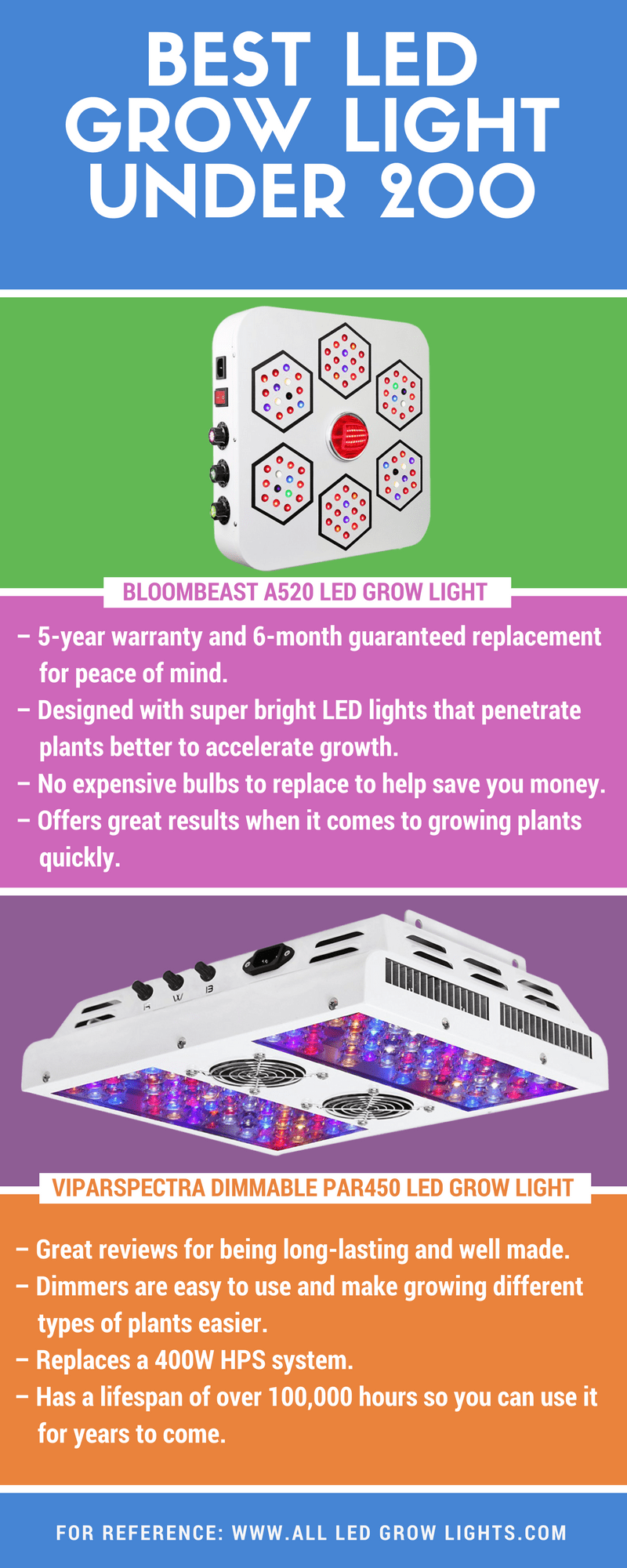 led grow light under $200 info graph