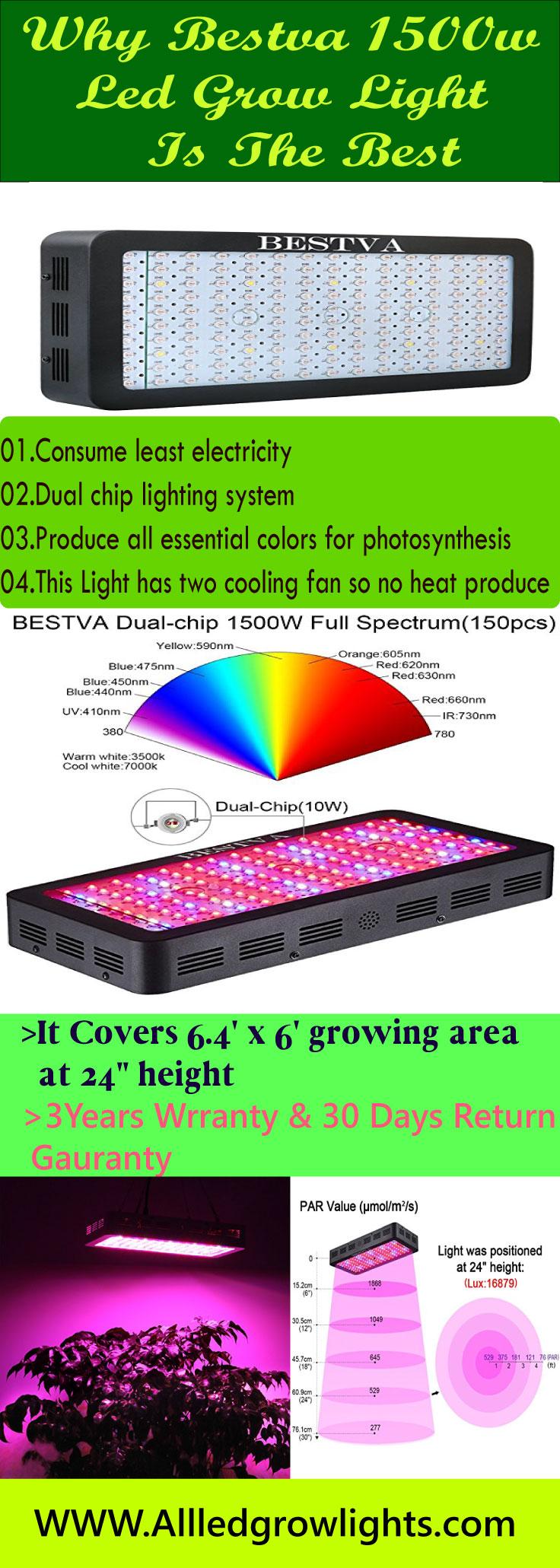 lbestva 1500w led grow light review