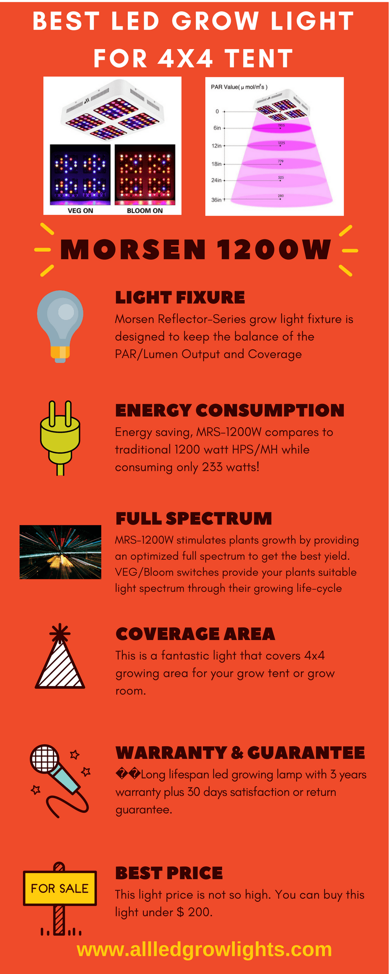 best led light for 4x4 tent infograph